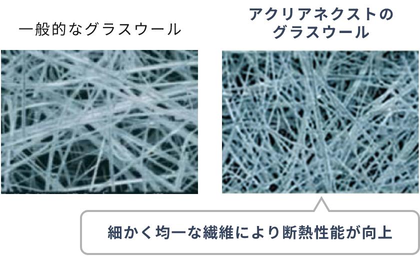細かく均一な繊維により断熱性能が向上