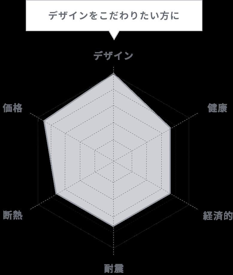 デザインにこだわりたい方にオススメの家|カラベルデザイン
