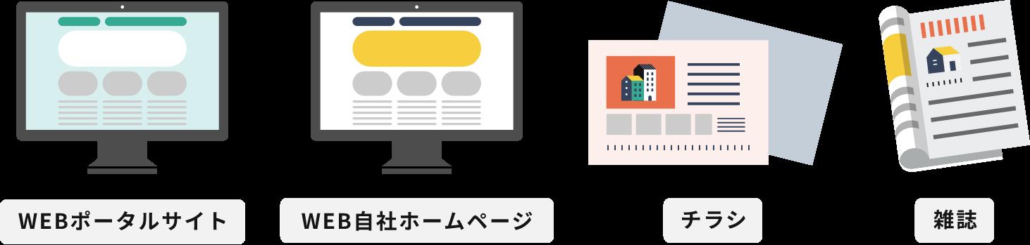 WEBポータルサイト、WEB自社ホームページ、チラシ、雑誌