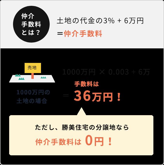 勝美住宅の分譲地なら仲介手数料は0円!