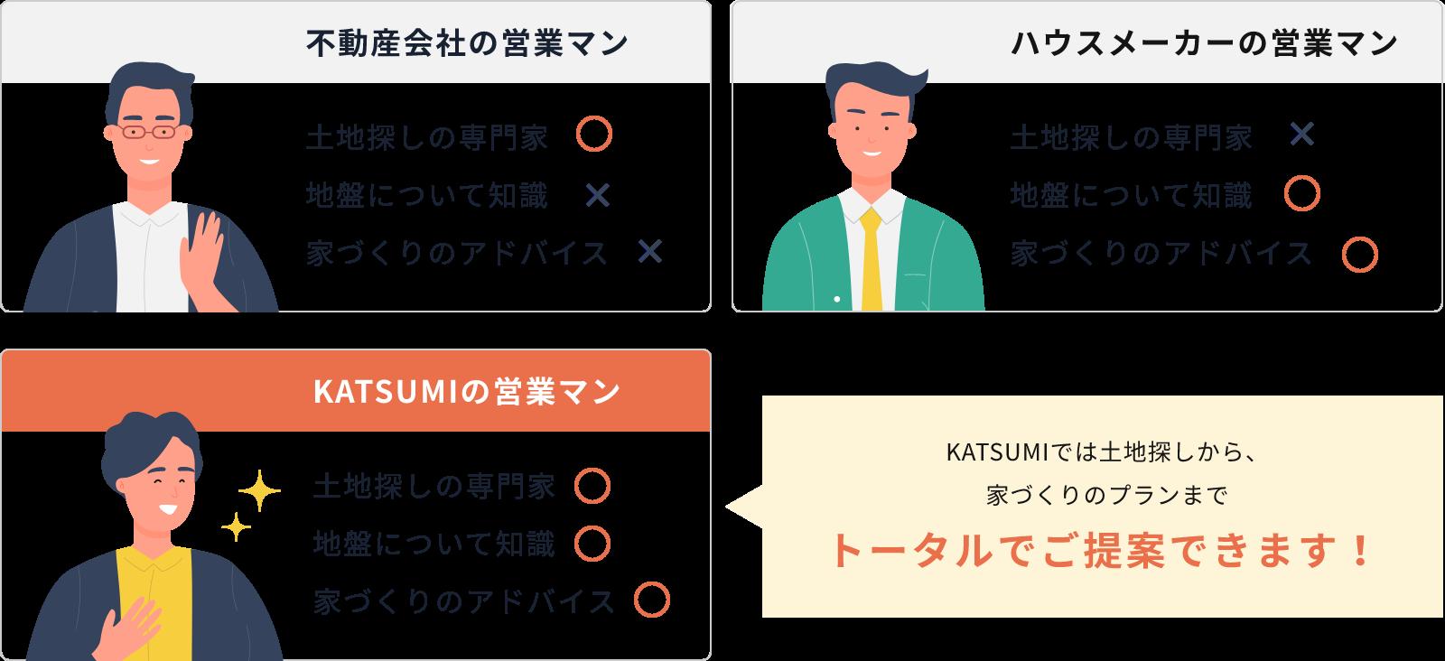 KATSUMIでは土地探しから家づくりのプランまでトータルでご提案できます!