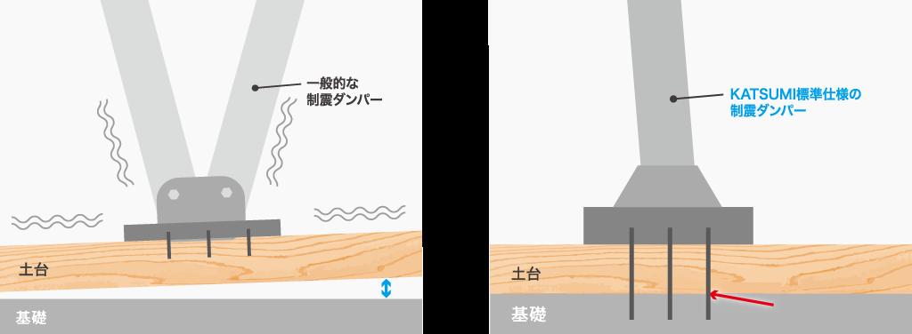 余震から家をまもる制震