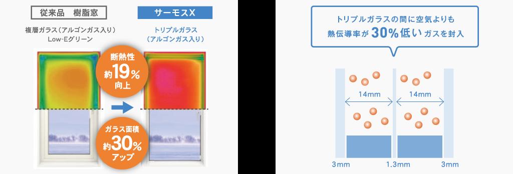 世界基準の高断熱窓「サーモスX」