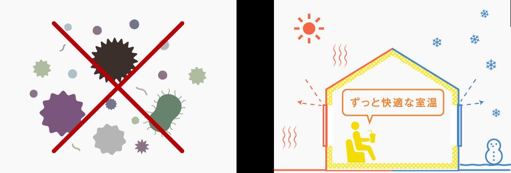 安全性・耐久性を兼ね備えた高性能断熱材